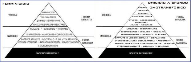 Figura 1 piramide omofobia